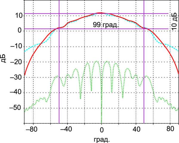 Характеристики излучения двухдиапазонного облучателя в миллиметровом диапазоне