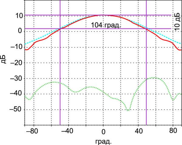 Характеристики излучения двухдиапазонного облучателя в сантиметровом диапазоне