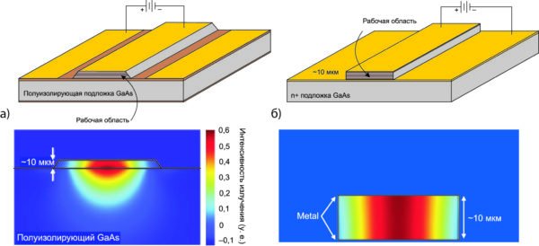 Схематичное представление и интенсивность перекрытия волновой моды с активной областью лазера