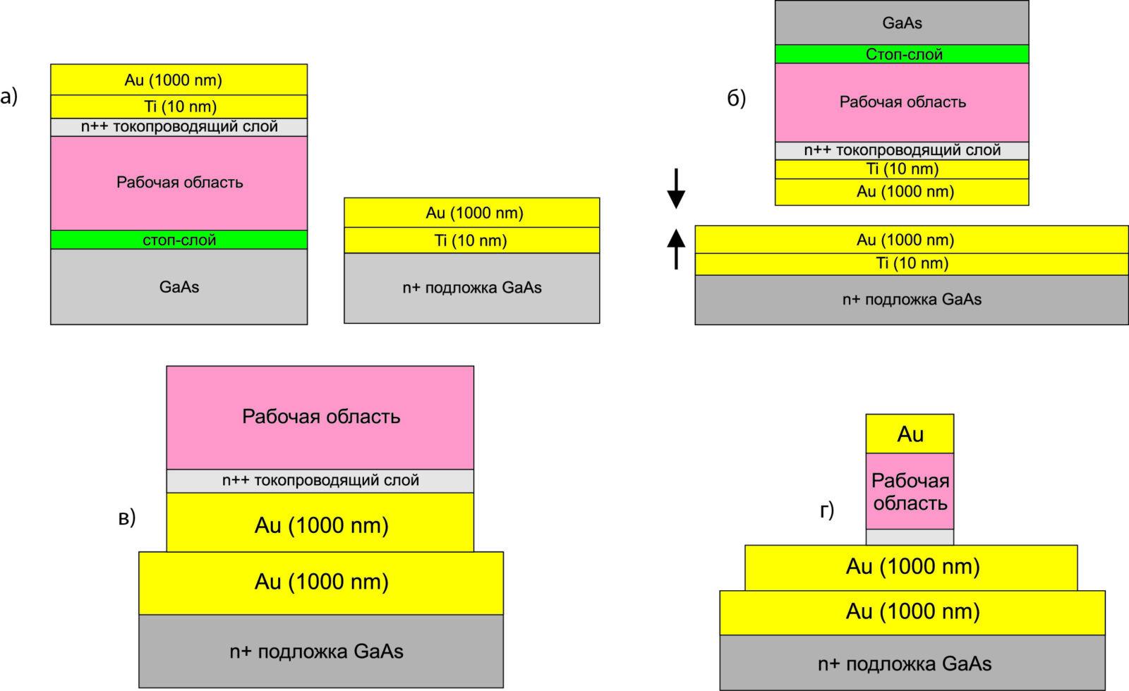 Основные этапы изготовления ККЛ с ДМВ