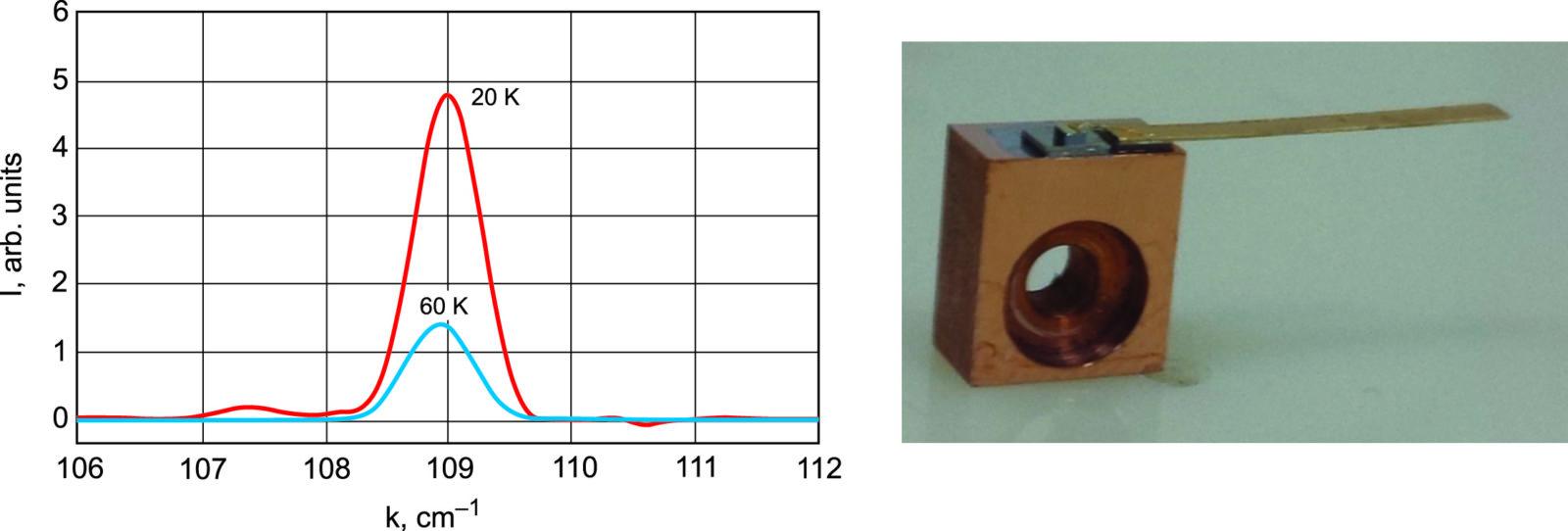 Спектральная характеристика и фотография изготовленного ТГц ККЛ-лазера