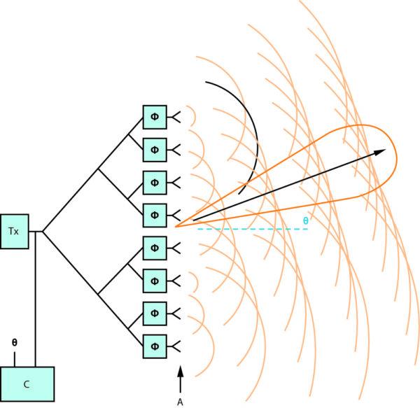 Базовый принцип работы элементов фазированной антенной решетки