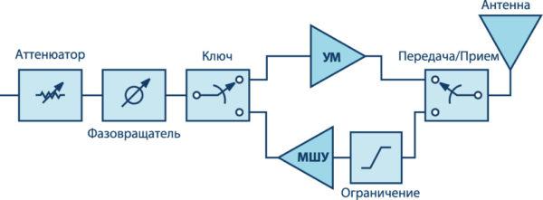 Пример стандартного высокочастотного интерфейса антенны с фазированной решеткой