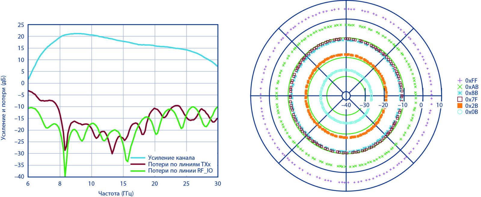 Усиление/потери и регулирование фазы/усиления ADAR1000 в режиме передачи при частоте 11,5 ГГц
