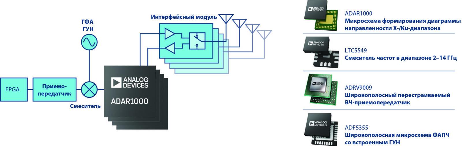 Узнать больше о возможностях ADI в области фазированных антенных решеток можно на analog.com/ru/phasedarray