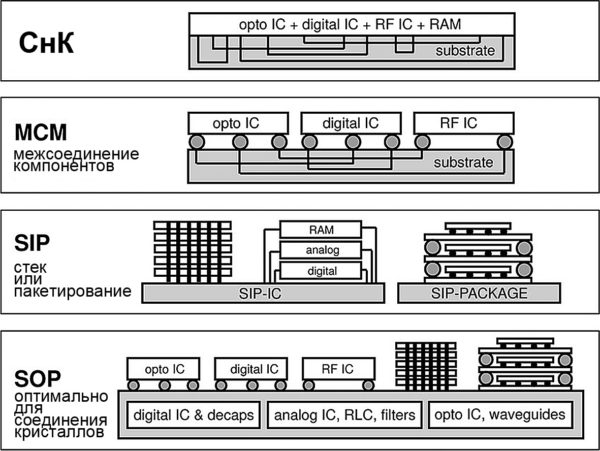 Сравнение многочиповых компонентов SOC, MCM, SIP и SOP [37]