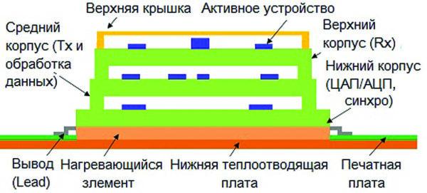 Вид поперечного сечения радиочастотного компонента RF PoP, установленного на пластине теплоотвода [41]