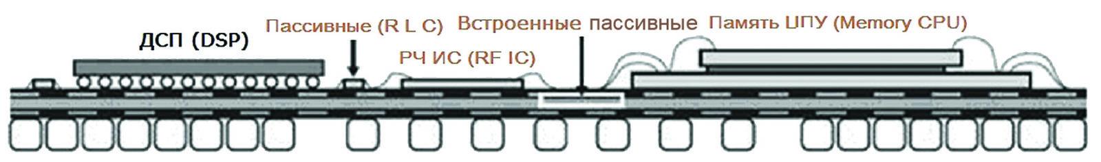 Пример структуры РЧ-системы в корпусе SiP [42]