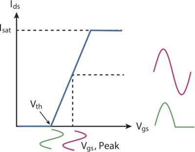 Формы напряжения и тока для идеальных усилителей класса А и В