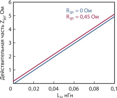 Расчетное значение действительной части Zin относительно индуктивности истока Ls при нагрузке на ZLopt, полученное при решении уравнения (1)
