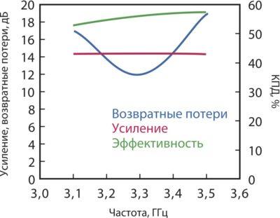 Характеристики транзистора IGT3135M135S компании Integra Technologies. Режим измерения: Idq = 25 мА, Vds = 46 В, длительность импульса: 300 мкс при рабочем цикле 10%