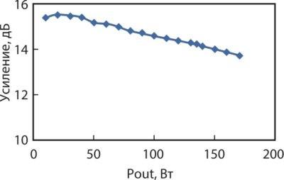Зависимость усиления от мощности для транзистора IGT3135M135S компании Integra Technologies. Режим измерения: Idq = 25 мА, Vds = 46 В, длительность импульса: 300 мкс при рабочем цикле 10%