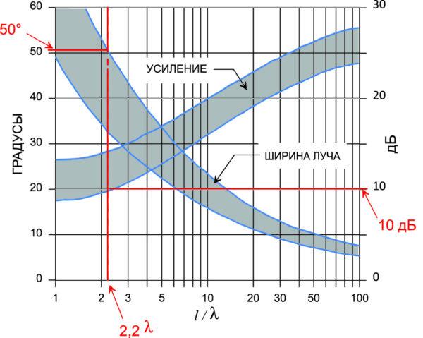 Зависимость усиления и ширины луча антенны поверхностной волны при различных соотношениях l/λ