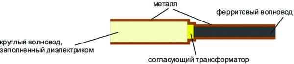 Поперечное сечение волноводной части отражательного фазовращателя