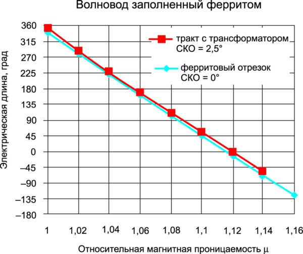 Фаза отраженного сигнала волновода, заполненного ферритом. Длина волновода l = 4,5 λм, λм – длина волны в феррите