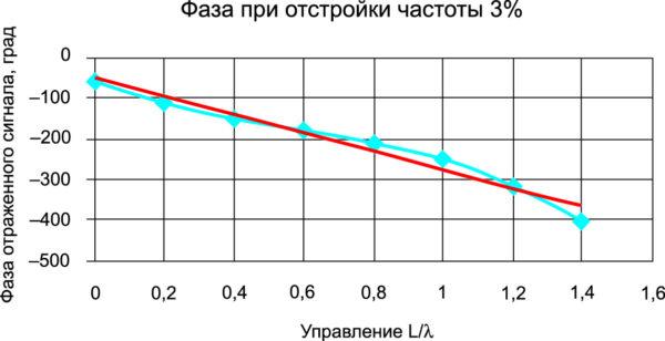 Одиночный излучатель в свободном пространстве. Фазовая характеристика управления при отстройке частоты 3% имеет СКО = 19°