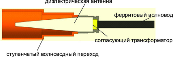 Поперечное сечение волноводного перехода, используемого для измерения фазовращателя