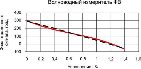Фазовая характеристика фазовращателя, получаемая с помощью волноводного перехода (красная кривая). Штрих-пунктир — линейная аппроксимация. СКО = 2,5°