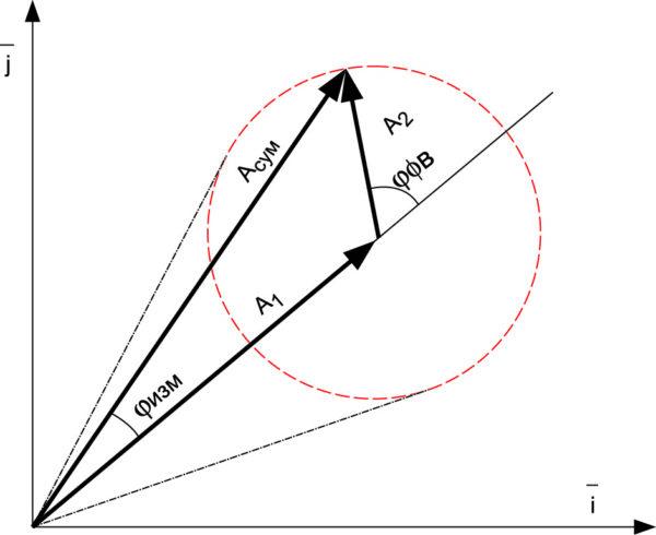 Определение фазы испытуемого фазовращателя φфв по векторному сигналу от решетки   при модуляционном методе