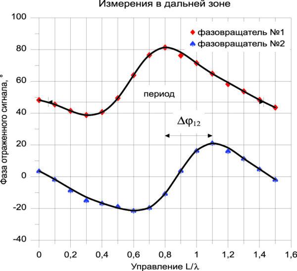 Фаза отраженного сигнала от подрешетки из семи фазовращателей. Синяя кривая — модулируется фазовращатель № 1, красная кривая фазовращатель № 2