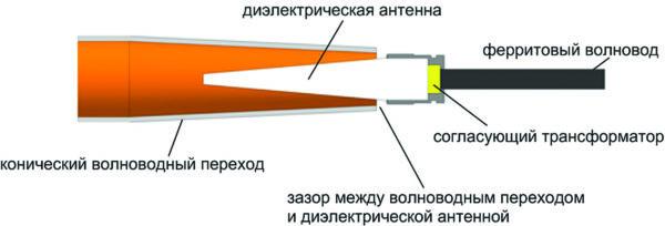 Поперечное сечение конического волноводного перехода, используемого в зондовой измерительной станции