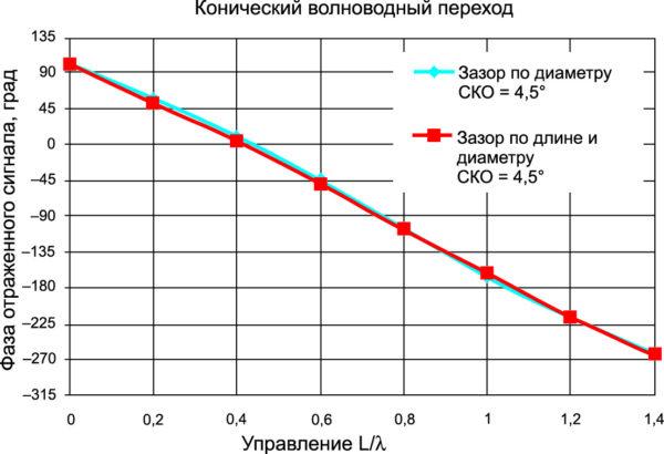 Фазовые характеристики элемента, измеряемые с помощью конического перехода