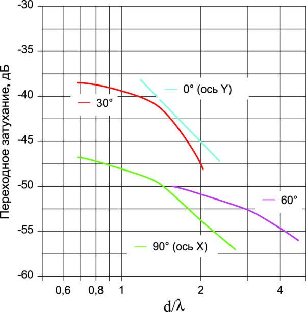 Переходное затухание между диэлектрическими излучателями в решетке для различных сечений 0, 30, 60 и 90°