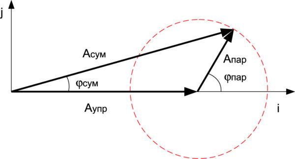 Сложение векторов управляемого  и неуправляемого сигналов