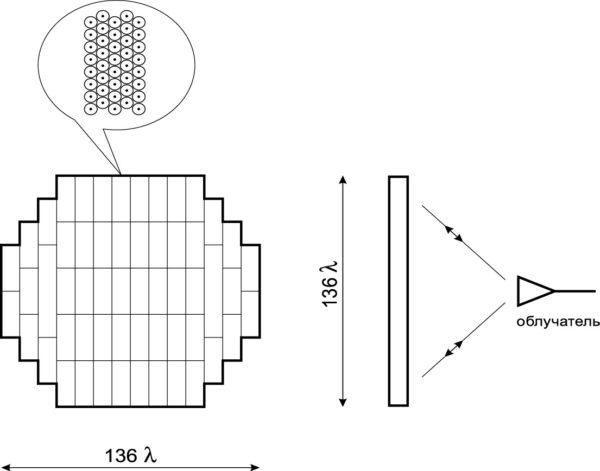 Отражательная решетка размером 136λ, состоящая из подрешеток