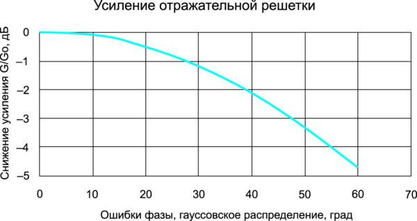 Снижение усиления отражательной решетки из-за фазовых ошибок. Отношение  D/λ = 136, в оптической схеме используется центральное питание F/D = 0,7, облучатель имеет форму диаграмму направленности вида cos8θ