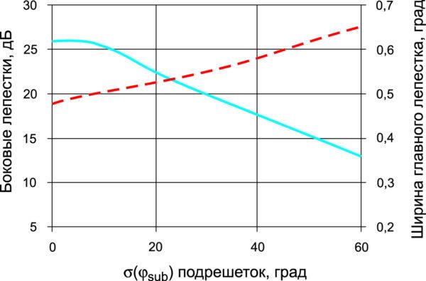 Ухудшение диаграммы направленности из-за разности фаз между подрешетками. Сплошная кривая — уровень бокового излучения, пунктирная — ширина главного лепестка по половинной мощности
