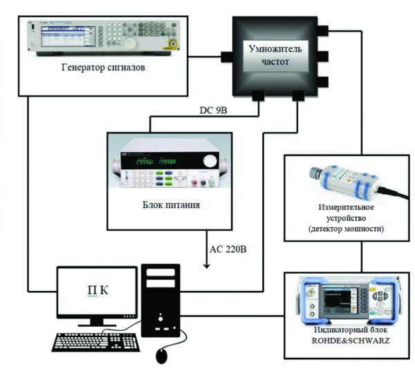 Схема подключения УЧ в автоматическом режиме