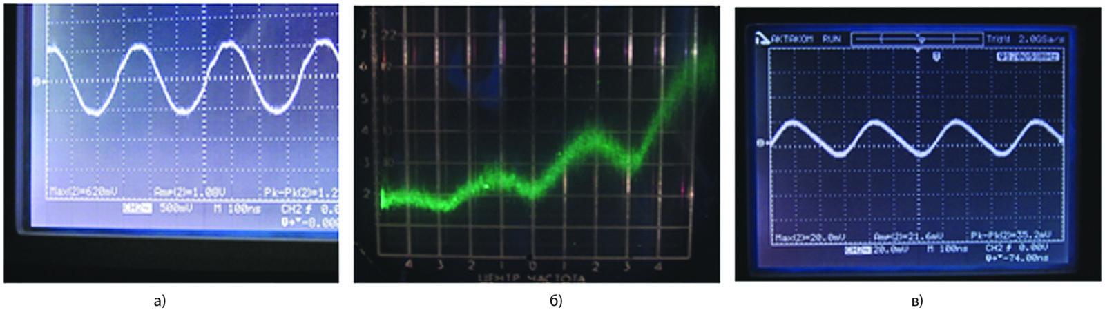 Характеристики режима с непрерывным спектром ВЧ-генерации в ГЛПД при НЧ-воздействии при токе диода 42 мA