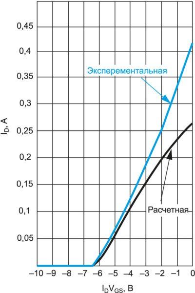 Расчетная и экспериментальная передаточные характеристики GaN транзисторного кристалла