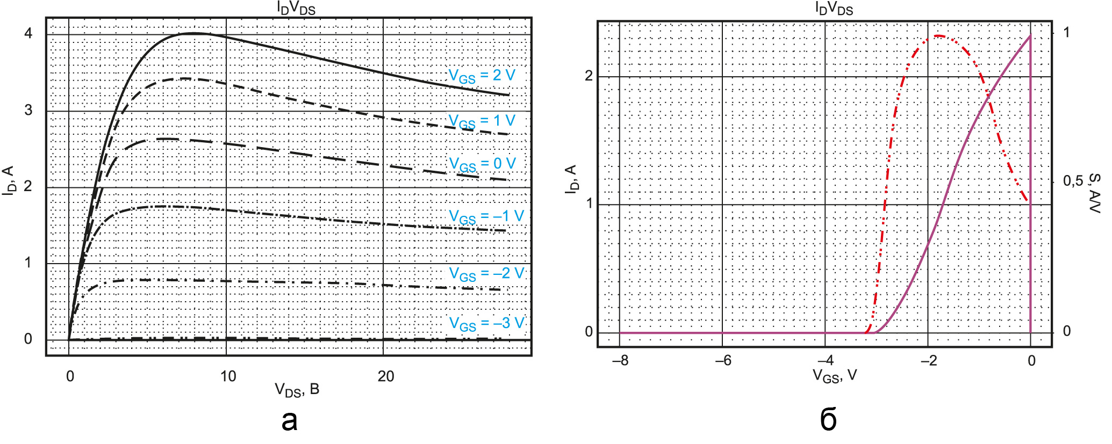 Расчетная выходная (а) и передаточная (б) вольт-амперные характеристики элементарной транзисторной ячейки с периметром затвора 5,6 мм
