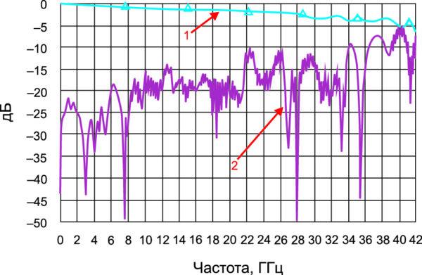 S-параметры макета