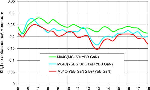 КПД по добавленной мощности трех вариантов исполнения модуля М03С