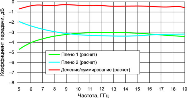 Расчетные параметры квадратурного сумматора, примененные в разработанном усилителе
