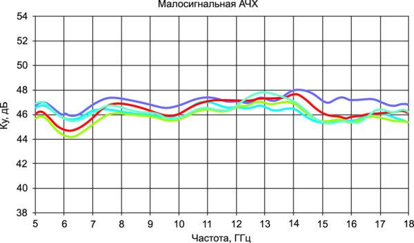 Малосигнальный коэффициент усиления серии усилителей (НКУ)