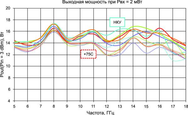 Типовая номинальная выходная мощность (при Рвх = 2 мВт) в НКУ (сплошные линии) и при температуре +75 °С на корпусе
