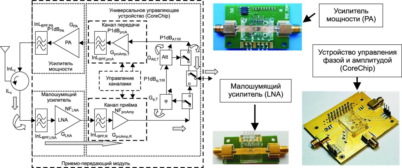Структурная схема модуля АФАР