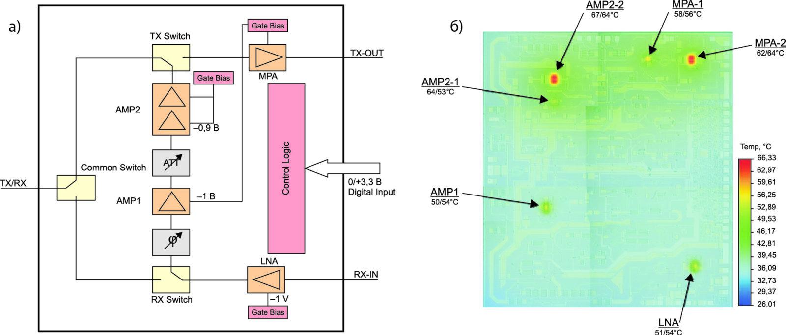 Функциональная схема ИМС управления амплитудой и фазой