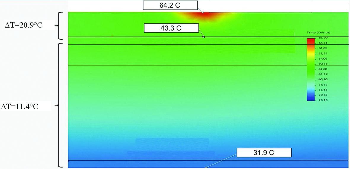 Рис. 4. Распределение температуры по сечению транзистора MPA-2 (Tсреды = +23,0 °C, охлаждение — естественная конвекция)