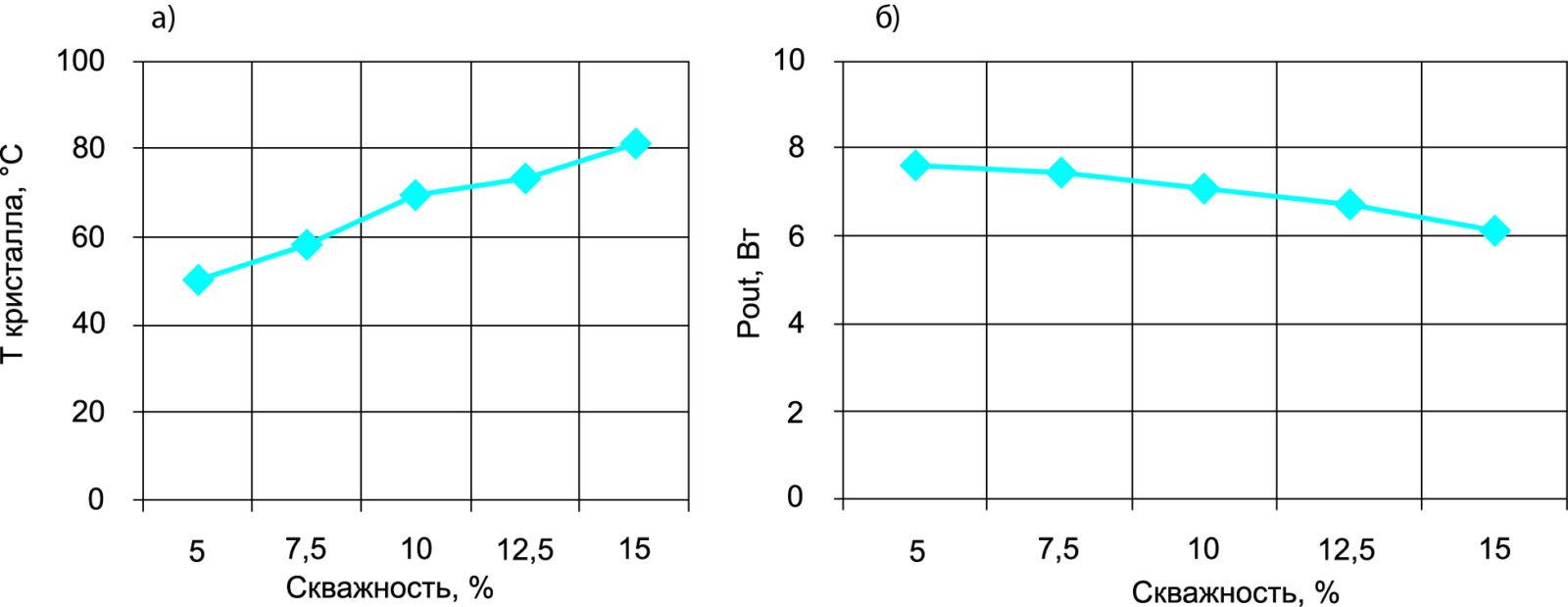 зависимость температуры транзистора
