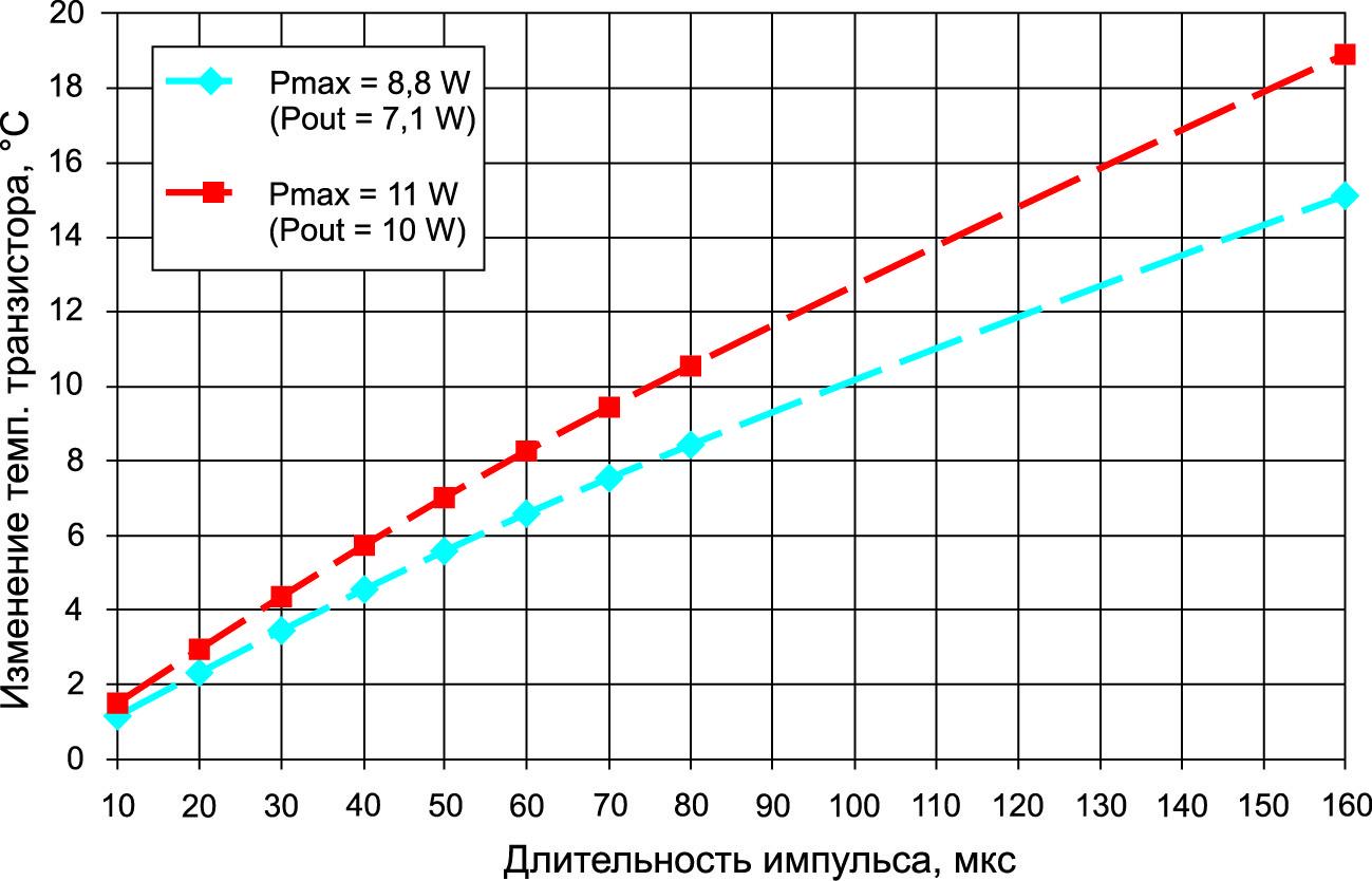 Зависимость изменения температуры ∆T выходного транзистора от длительности импульса питания для различных значений выделяемой тепловой мощности