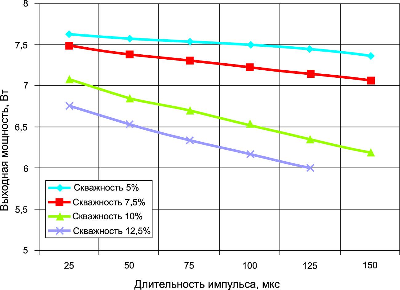 Зависимость выходной мощности от длительности импульса питания для разных значений скважности. Параметры входного СВЧ-сигнала: частота 10,0 ГГц, входная мощность +23,0 дБм