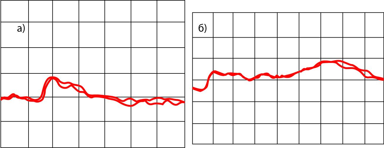 Спектры генерации одночастотного сигнала в пусковом режиме: