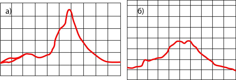 . Спектры генерации ГШЛПД