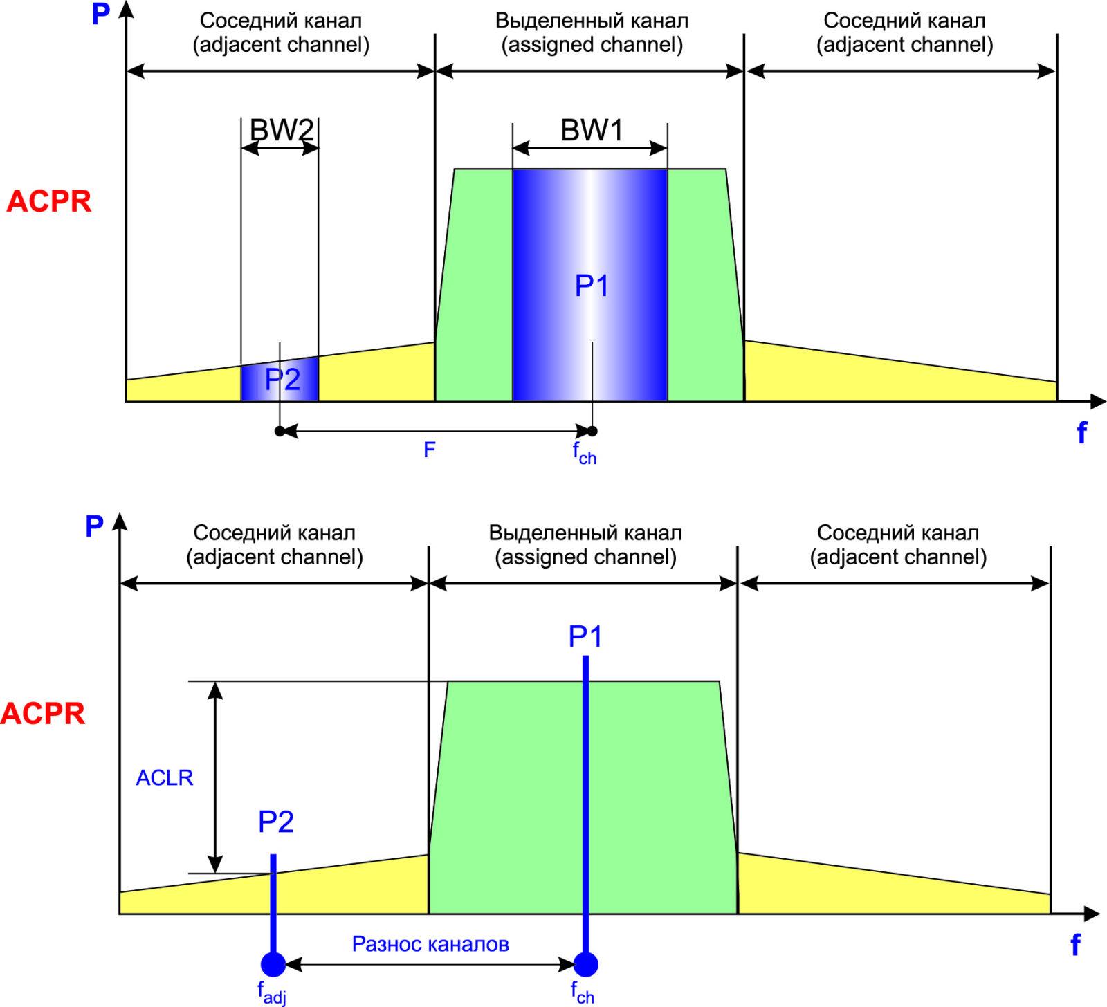Концепция измерения коэффициента ACPR и ACLR