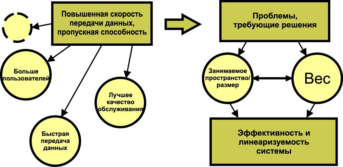 Проблемы и решения по активной антенной решетке типа mMIMO